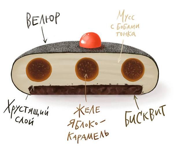 Современные десерты, муссовые торты